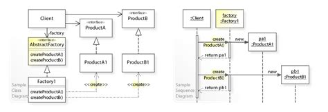 factory pattern abstract class or interface abstract factory pattern wikipedia