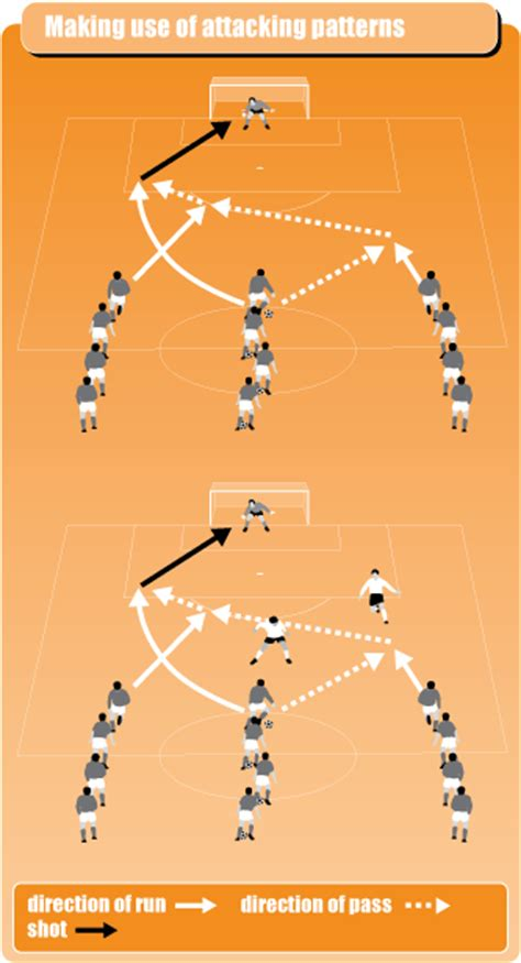 7 Best Dumping Lines by Soccer Drill To Build Attacking Patterns Soccer Coach Weekly