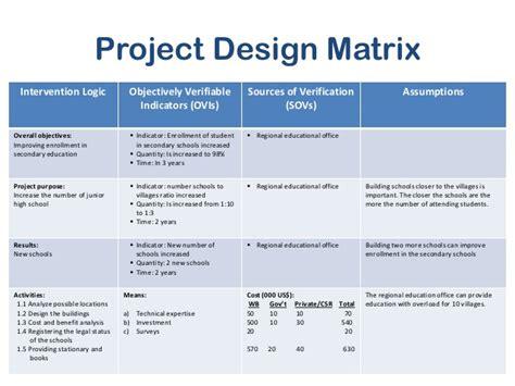 Design Logic Frame | logical framework analysis draft work 1