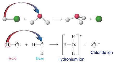 proton donor definition unit 12 acid and bases mr s classroom
