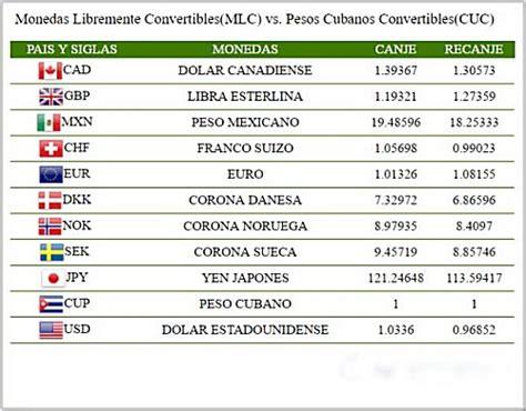 banco de cuba cambio moneda cubana el cuc tasa de cambio actualizada de la