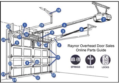 Garage Door Parts Amarr Garage Door Parts Diagram Overhead Door Manual