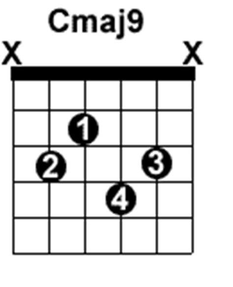 Similiar 9 Guitar Chord Cmin Keywords