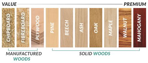 Wood Types For Furniture by Guide To Wood Types Furniture 123