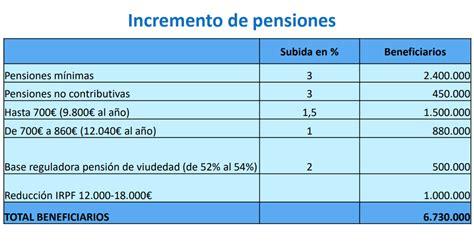 Subida De Las Pensiones 2016 | los presupuestos de 2018 suben las pensiones m 225 s bajas