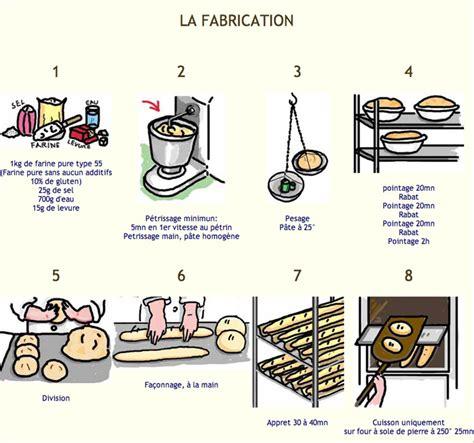 diagramme de fabrication de la farine de blé crebesc
