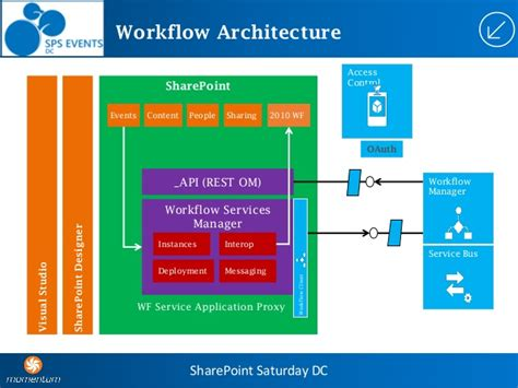 microsoft workflow manager spsdc what s new in point 2013 workflow