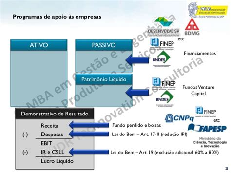 Nci Mba by Modulo 5 Financiamento Inovacao Lucas Copyright Mba