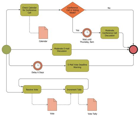 diagramming tools for process modeling business process modeling software for mac features to