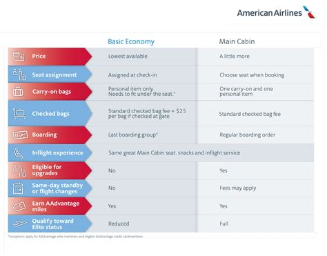 american airlines  basic economy travel leisure