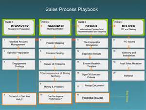 Process Playbook Template by Related Keywords Suggestions For Sales Playbook