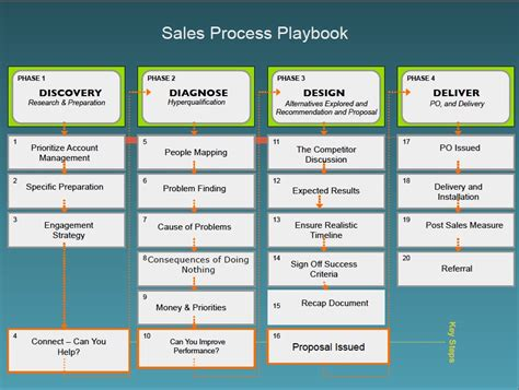 sales playbook template hyper growth initiatives to consider part 3 sales