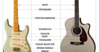 belajar kunci gitar kangen band belajar kord dan melodi gitar bagian bagian pada gitar