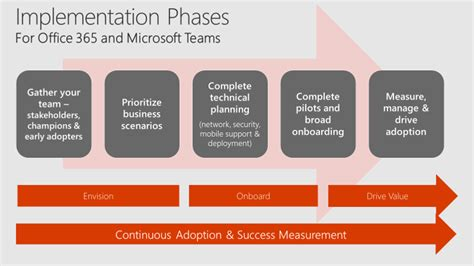 Quick Start Microsoft Teams Planning Guide Microsoft Docs Office 365 Migration End User Communication Template