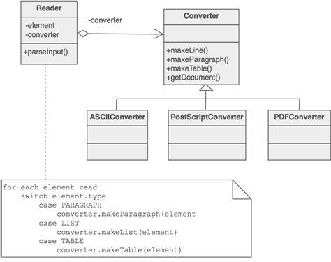 design pattern sourcemaking builder design pattern