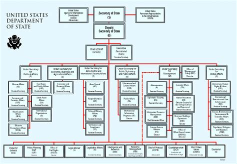 What Are The Cabinet Departments Mission And Organization