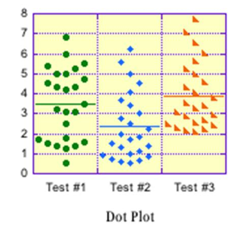 how to create dot plot in excel kaleidagraph software di creazione grafici per scienziati