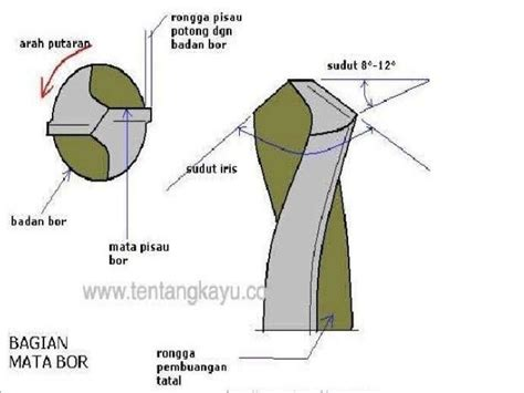 Stok Terbatas Hss Mata Potong Kayu Plastik Dan Akrilik Mini Grinder mesin perkakas