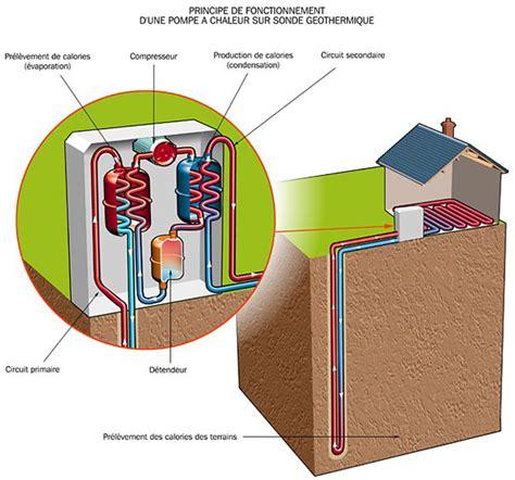 Fonctionnement Pompe A Chaleur 4148 by G 233 Othermie Energie G 233 Othermique Aerothermie Mtaterre