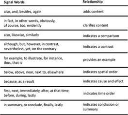 lesson critical reading skill organizational patterns