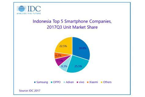 3 Apple Di Indonesia up inilah daftar smartphone paling laku di indonesia