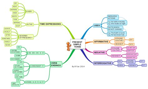 decorar conjugation present tense present simple tense imindmap mind map template biggerplate