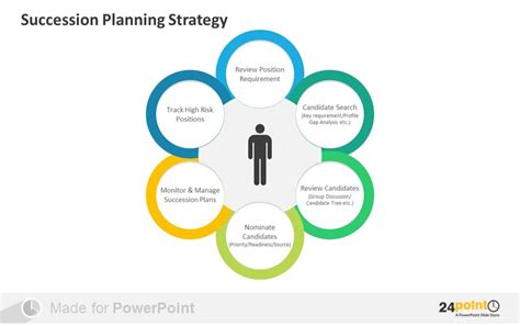 Easy Tips To Visualise Succession Planning On Powerpoint Succession Planning Powerpoint