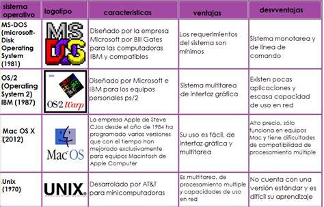 Cuadro Comparativo De Los Diferentes cuadros comparativos de sistemas operativos cuadro