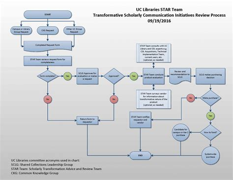 library flowchart scholarly transformation advice and review team