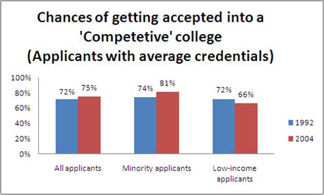 Average College Acceptance Letter Time Chasing The College Acceptance Letter Is It Harder To Get Into College