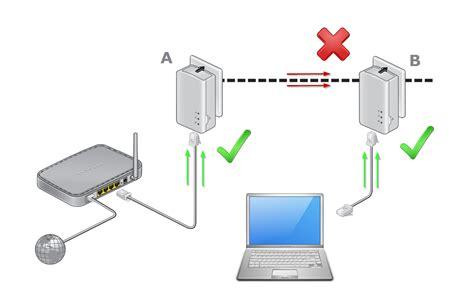 product faq powerline adapters answer netgear support