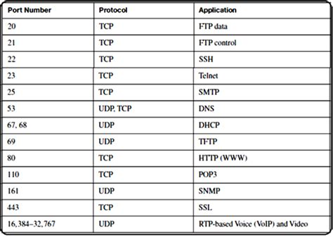porte tcp ip ccna prep fundamentals of tcp ip transport applications