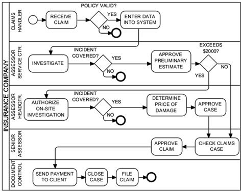 health insurance claims process flow diagram new data flow diagram claim processing system diagram