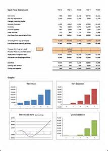 financial projections template 171 plan projections