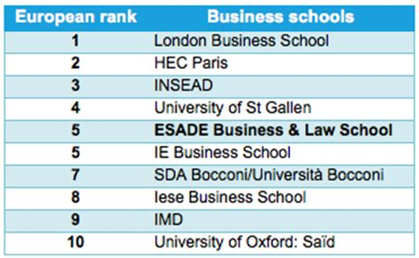 Executive Mba Business Administration Ranking by Esade In European Top Five According To Financial Times