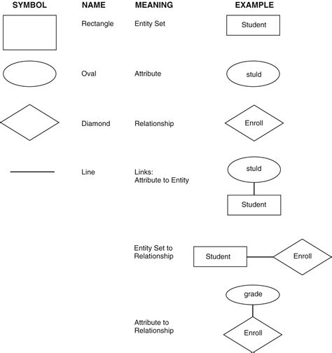 er diagram symbols and meaning er diagram in image collections how to guide and
