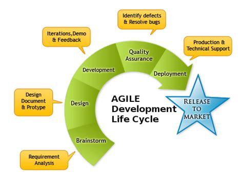 agile development methodology diagram 7 best images of agile development diagram agile