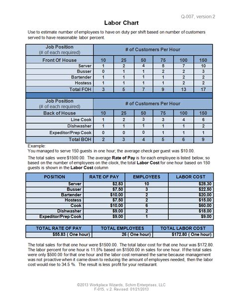 employee schedule forms cookingdistrict com new cumberland pennsylvania restaurant consultants