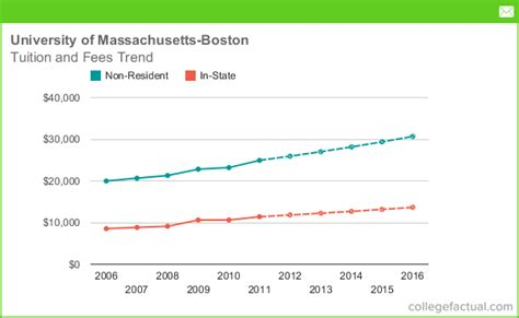 Of Massachusetts Mba Tuition Fees by Tuition Fees At Of Massachusetts Boston