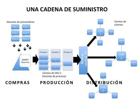 cadena de suministro vsm demand driven mrp ddmrp la frontera del conocimiento en