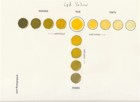 cadmium yellow shade 60 information shebang