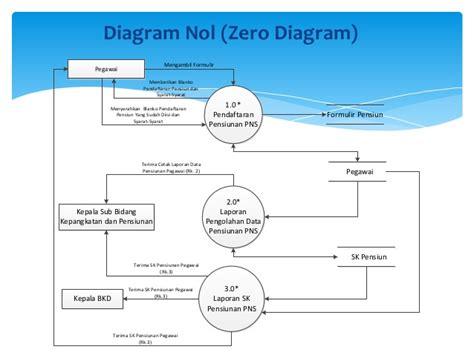 pengertian layout pada web sistem layout kantor perancangan sistem informasi