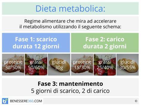 diverticoli alimentazione consigliata dieta metabolica funziona 249 di esempio e schema