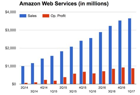 amazon yearly revenue aws revenue up 42 percent to 3 66 billion in q1 2017
