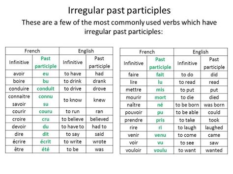 french past tense pattern 8 best images about french fun on pinterest english