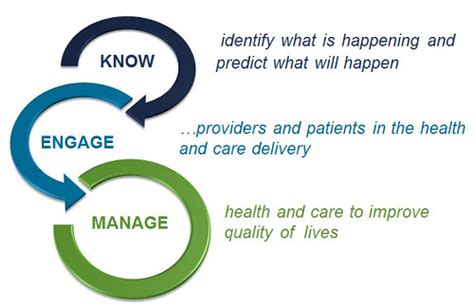 Liberty Mba Healthcare Management by Image Gallery Health Management