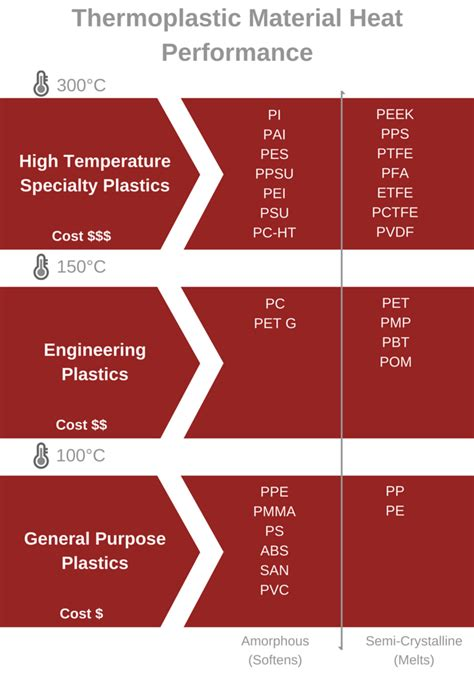 design guidelines for thermoplastic vulcanizates tpvs temperature s impact on plastic thermoforming material