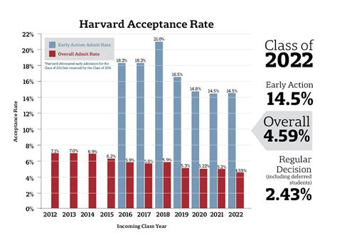 Mba Acceptance Rate Harvard by Record Low 4 59 Percent Of Applicants Accepted To Harvard