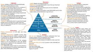 keller s brand equity pyramid burger war
