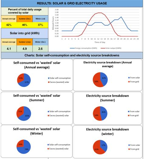 home solar system calculator solar panels melbourne compare system prices solar choice